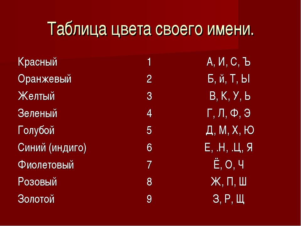 Таблица цвета своего имени.