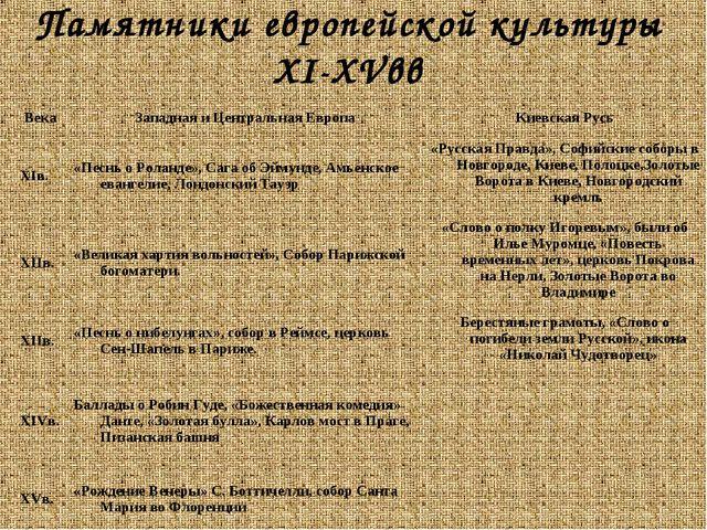 Памятники европейской культуры XI-XVвв