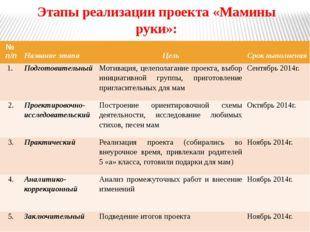 Этапы реализации проекта «Мамины руки»: № п/п Название этапа Цель Срок выполн