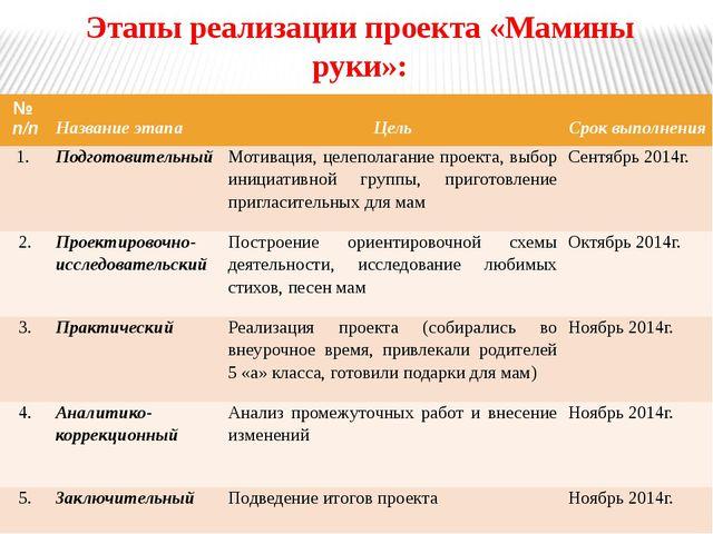 Этапы реализации проекта «Мамины руки»: № п/п Название этапа Цель Срок выполн...
