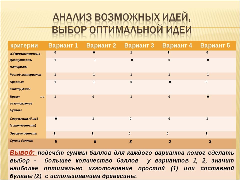критерииВариант 1Вариант 2Вариант 3Вариант 4Вариант 5 «Увесистость» 0...