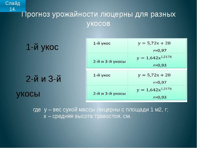 Прогноз урожайности люцерны для разных укосов где y – вес сухой массы люцерны...
