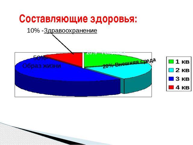 Составляющие здоровья: 50%- Образ жизни 10% -Здравоохранение 20% - Генетика...