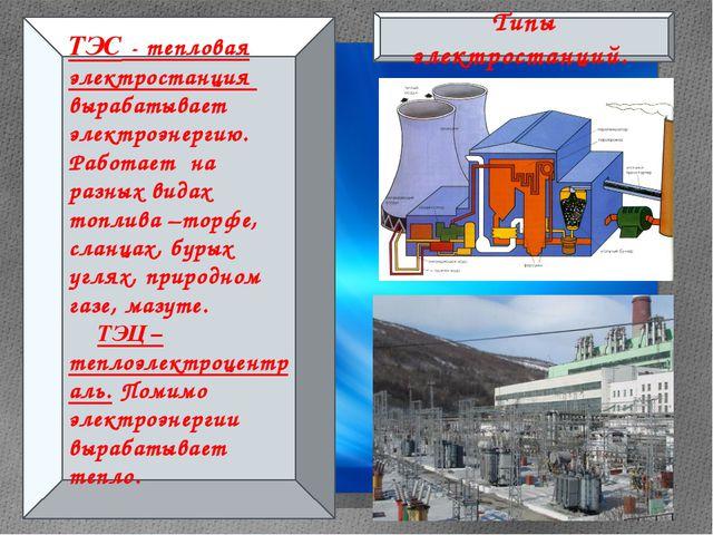 Типы электростанций. ТЭС - тепловая электростанция вырабатывает электроэнерг...