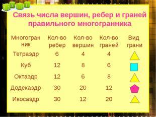 Связь числа вершин, ребер и граней правильного многогранника Многогранник Кол
