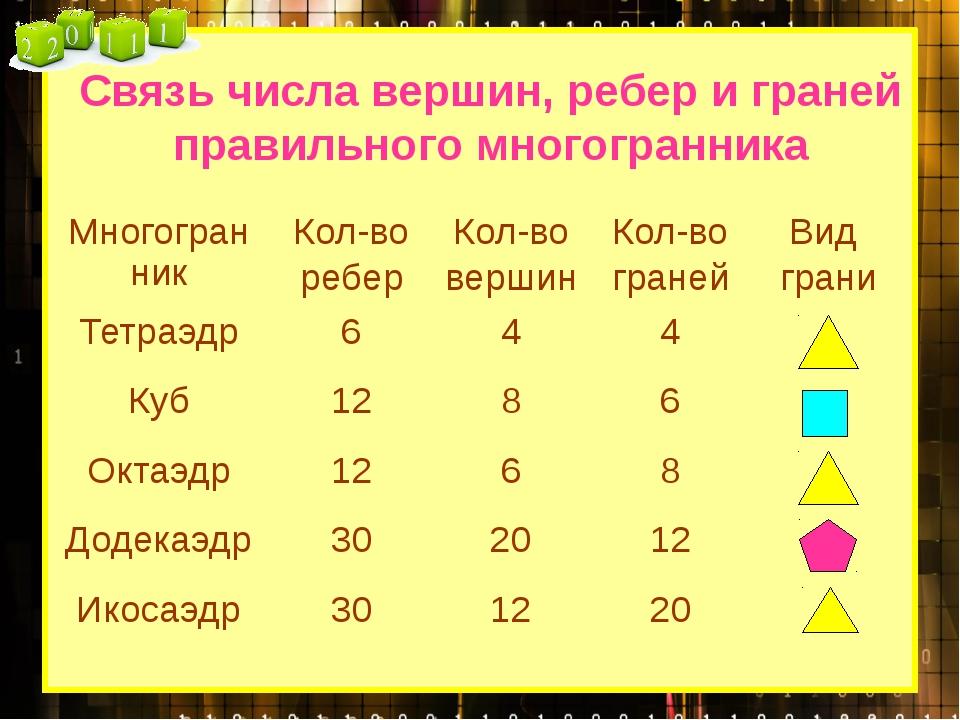 Связь числа вершин, ребер и граней правильного многогранника Многогранник Кол...