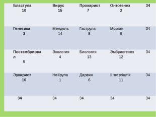Бластула 10 Вирус 15 Прокариот 7 Онтогенез 2 34 Генетика 3 Мендель 14 Гаструл