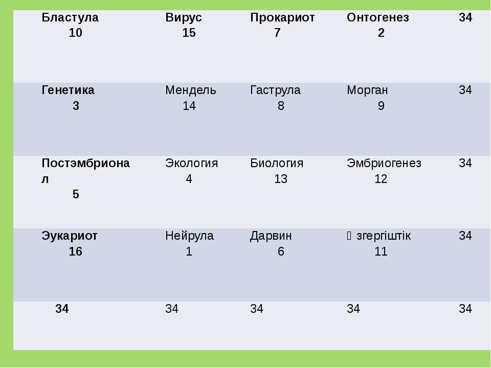 Бластула 10 Вирус 15 Прокариот 7 Онтогенез 2 34 Генетика 3 Мендель 14 Гаструл...