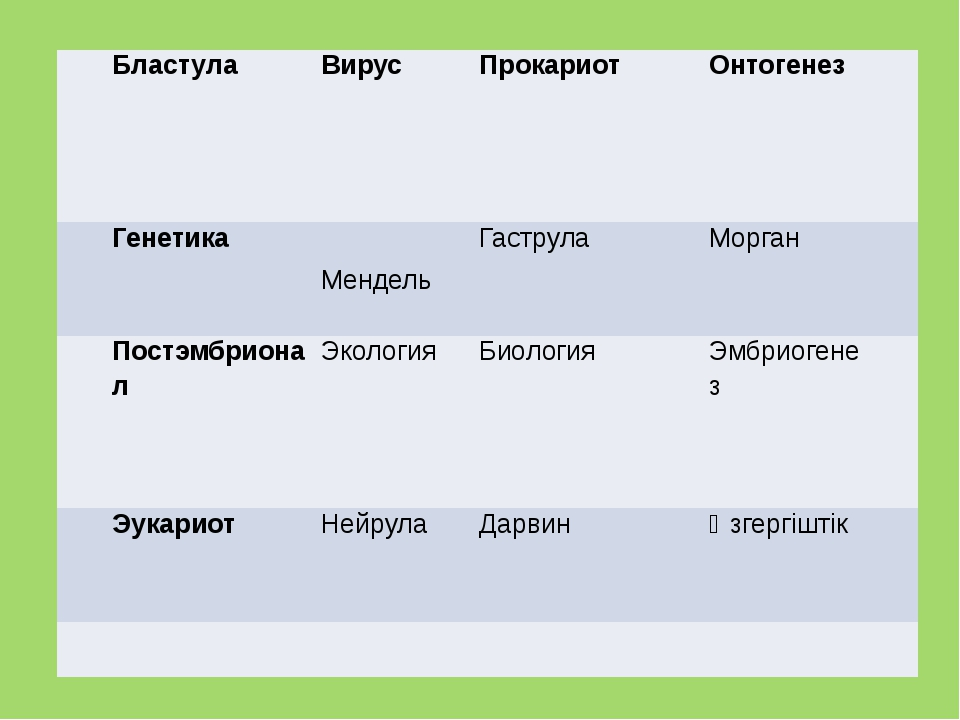 Бластула Вирус Прокариот Онтогенез  Генетика  Мендель Гаструла Морган  Пос...