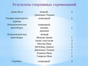 Результаты спортивных соревнований «День бега» личный, Девяткина Татьяна 3 Т