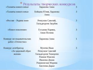 Результаты творческих конкурсов «Таланты нового века» Баранова Анна 3 «Талант