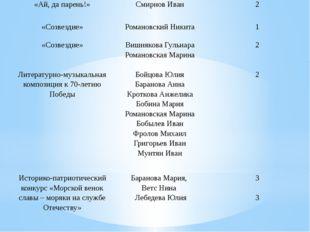 «Ай, да парень!» Смирнов Иван 2 «Созвездие» Романовский Никита 1 «Созвездие»
