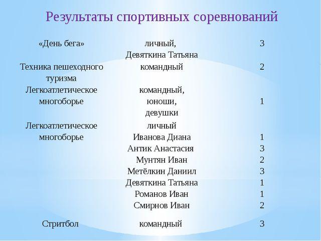 Результаты спортивных соревнований «День бега» личный, Девяткина Татьяна 3 Т...
