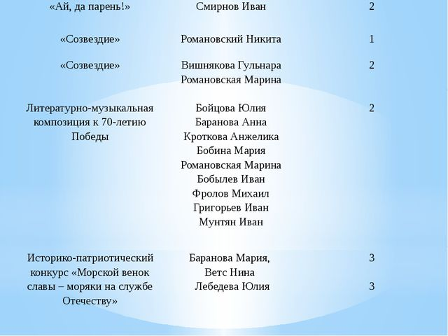«Ай, да парень!» Смирнов Иван 2 «Созвездие» Романовский Никита 1 «Созвездие»...