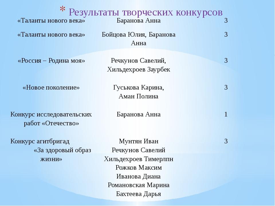 Результаты творческих конкурсов «Таланты нового века» Баранова Анна 3 «Талант...