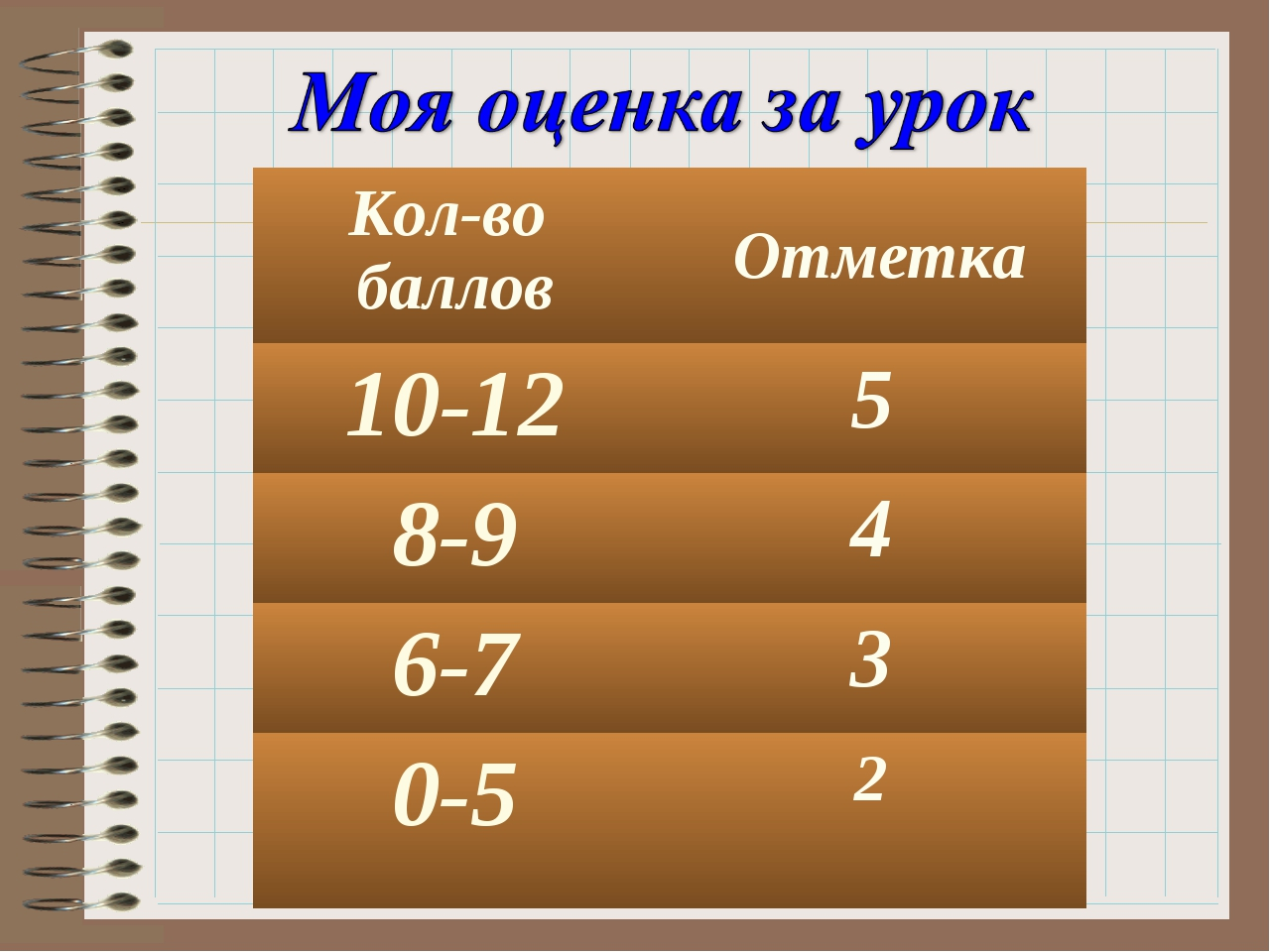 Кол-во баллов Отметка 10-125 8-94 6-73 0-52