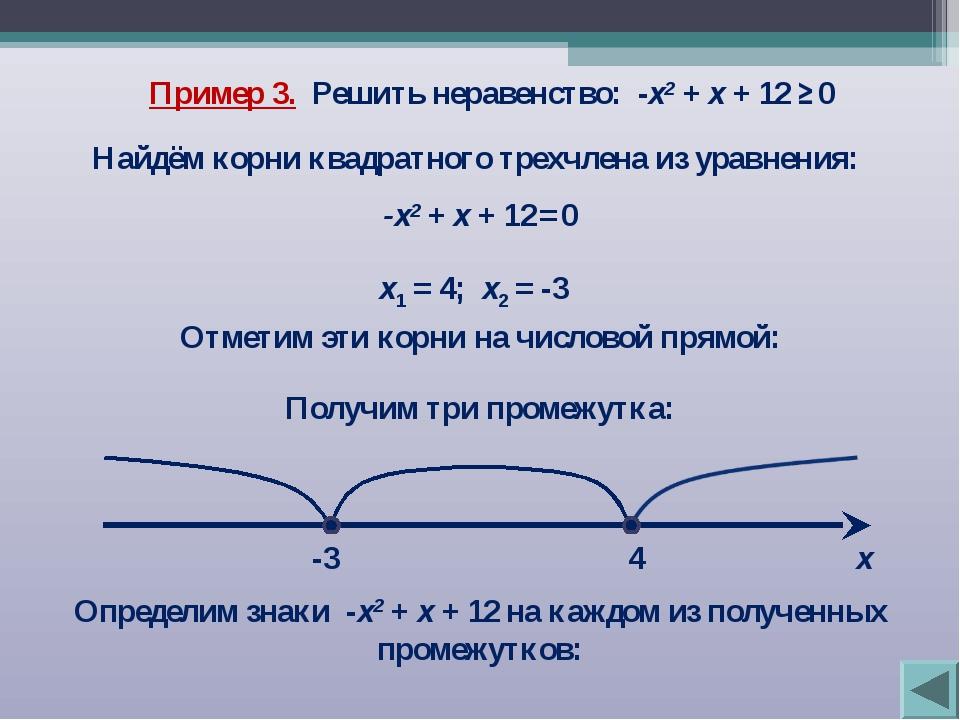 Пример 3. Решить неравенство: -х2 + х + 12 ≥ 0 Найдём корни квадратного трехч...