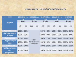 РЕЗУЛЬТАТЫ УЧЕБНОЙ ДЕЯТЕЛЬНОСТИ класс   предмет 2009/2010 уч. год 2010/2011