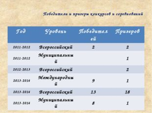 Победители и призеры конкурсов и соревнований Год Уровень Победителей Призеро