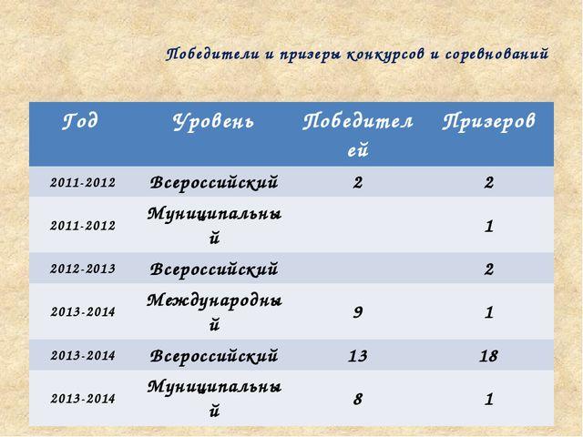 Победители и призеры конкурсов и соревнований Год Уровень Победителей Призеро...