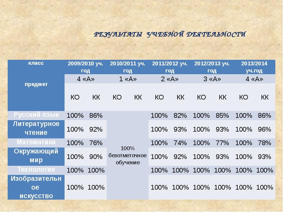 РЕЗУЛЬТАТЫ УЧЕБНОЙ ДЕЯТЕЛЬНОСТИ класс   предмет 2009/2010 уч. год 2010/2011...
