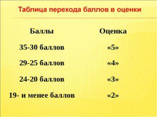 БаллыОценка 35-30 баллов«5» 29-25 баллов«4» 24-20 баллов«3» 19- и менее б