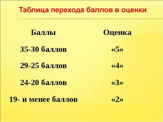 БаллыОценка 35-30 баллов«5» 29-25 баллов«4» 24-20 баллов«3» 19- и менее б...