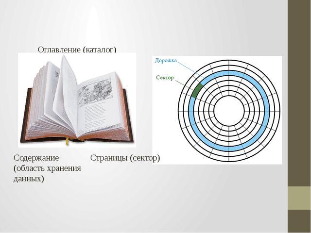 Содержание (область хранения данных) Оглавление (каталог) Страницы (сектор)