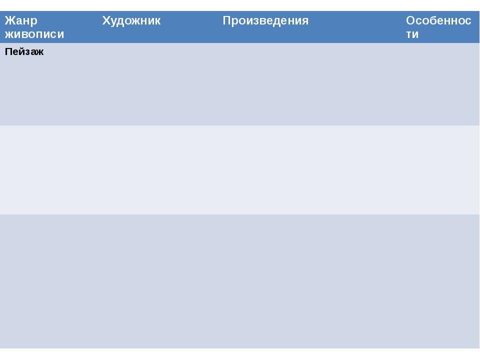 Жанр живописи Художник Произведения Особенности Пейзаж