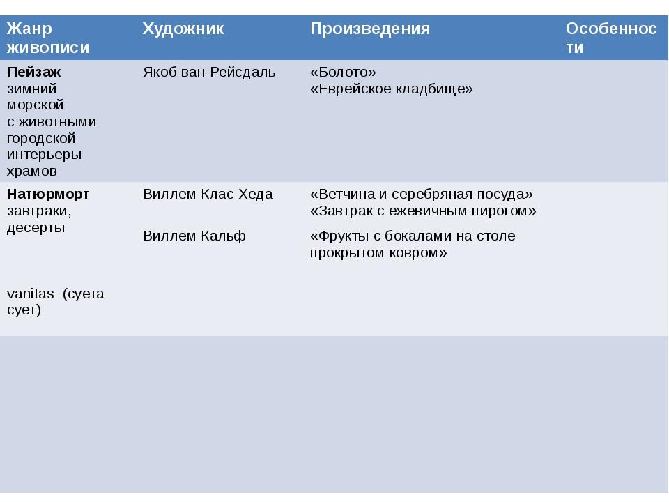 Жанр живописи Художник Произведения Особенности Пейзаж зимний морской с живот...