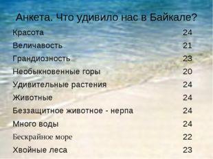 Анкета. Что удивило нас в Байкале? Красота 24 Величавость 21 Грандиозность