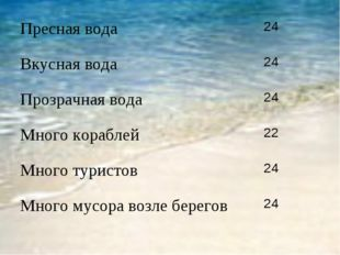 Пресная вода 24 Вкусная вода 24 Прозрачная вода 24 Много кораблей 22 Мног