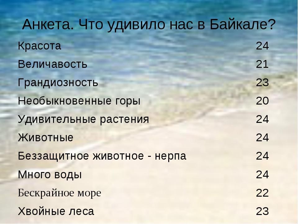 Анкета. Что удивило нас в Байкале? Красота 24 Величавость 21 Грандиозность...