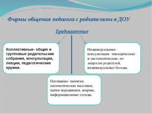 Формы общения педагога с родителями в ДОУ Традиционные Коллективные- общие и