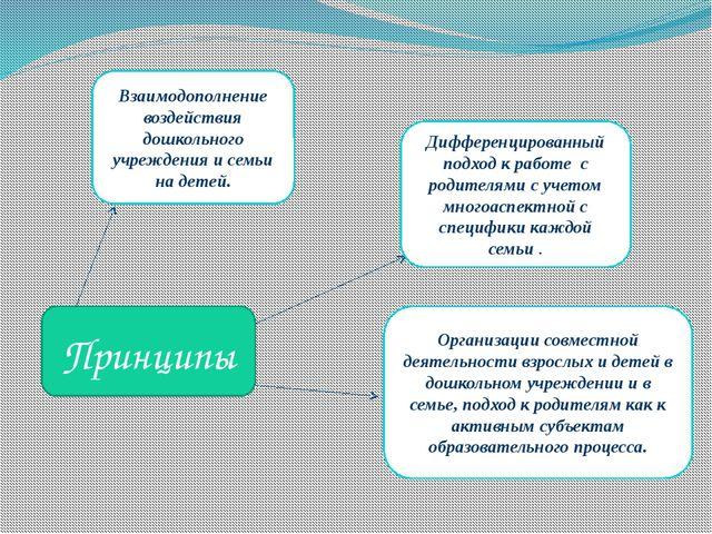 Принципы Взаимодополнение воздействия дошкольного учреждения и семьи на детей...