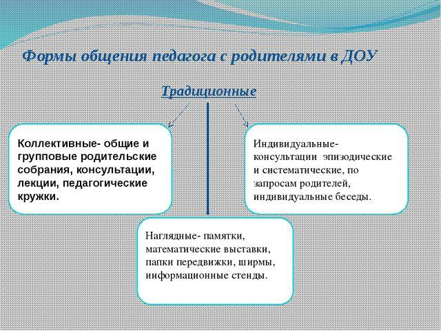 Формы общения педагога с родителями в ДОУ Традиционные Коллективные- общие и...