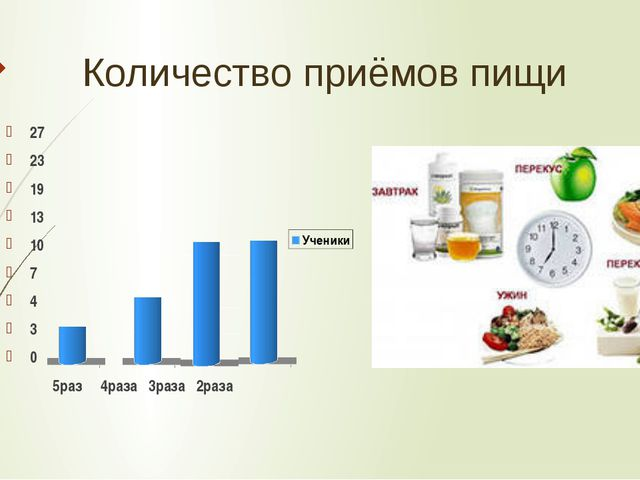 Количество приёмов пищи 27 23 19 13 10 7 4 3 0 5раз 4раза 3раза 2раза