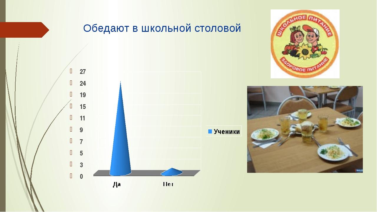 Обедают в школьной столовой 27 24 19 15 11 9 7 5 3 0