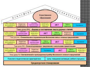 Среднесрочное планирование Тема урока №1:Синтаксический и пунктуационный раз