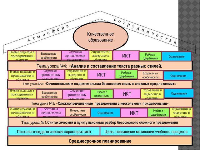 Среднесрочное планирование Тема урока №1:Синтаксический и пунктуационный раз...
