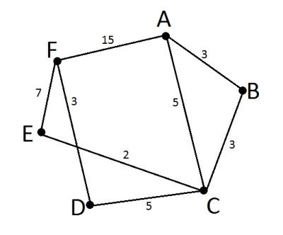 Решение задачи 2 ГИА по информатике