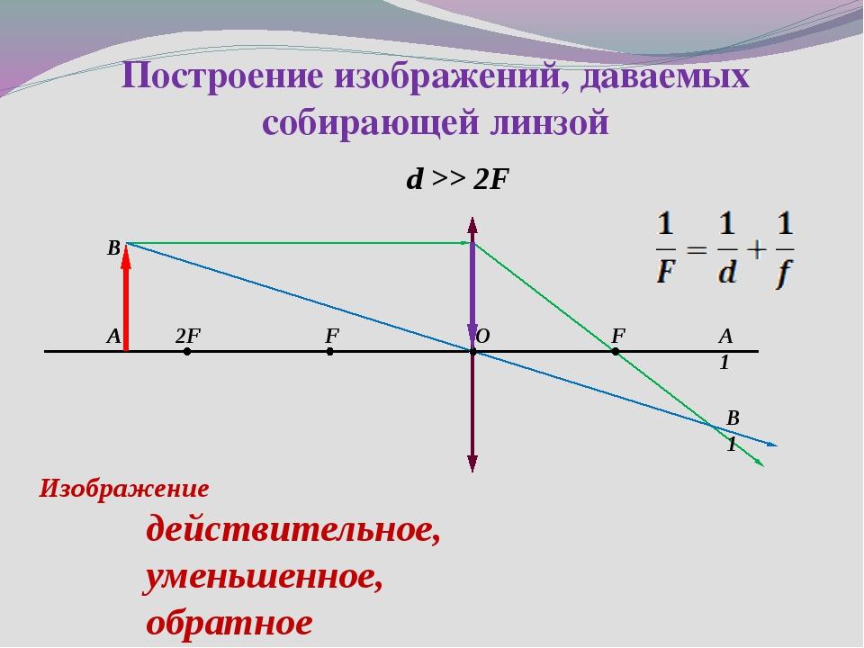 d >> 2F Построение изображений, даваемых собирающей линзой 2F F F O А1 B A B1...