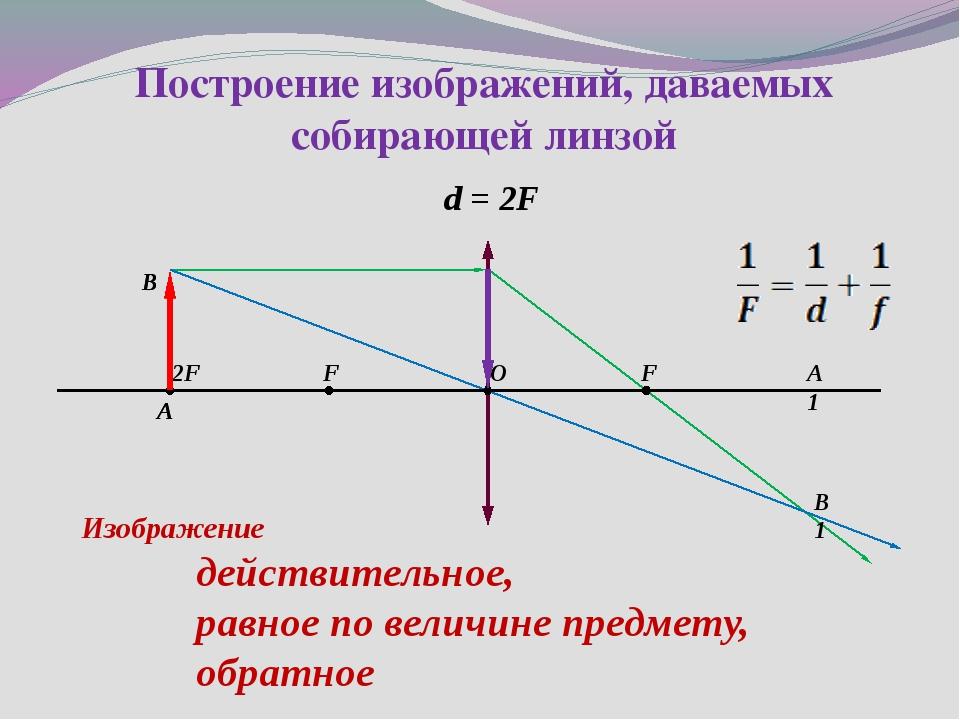 d = 2F 2F F F O А1 B A B1 Изображение действительное, равное по величине пред...