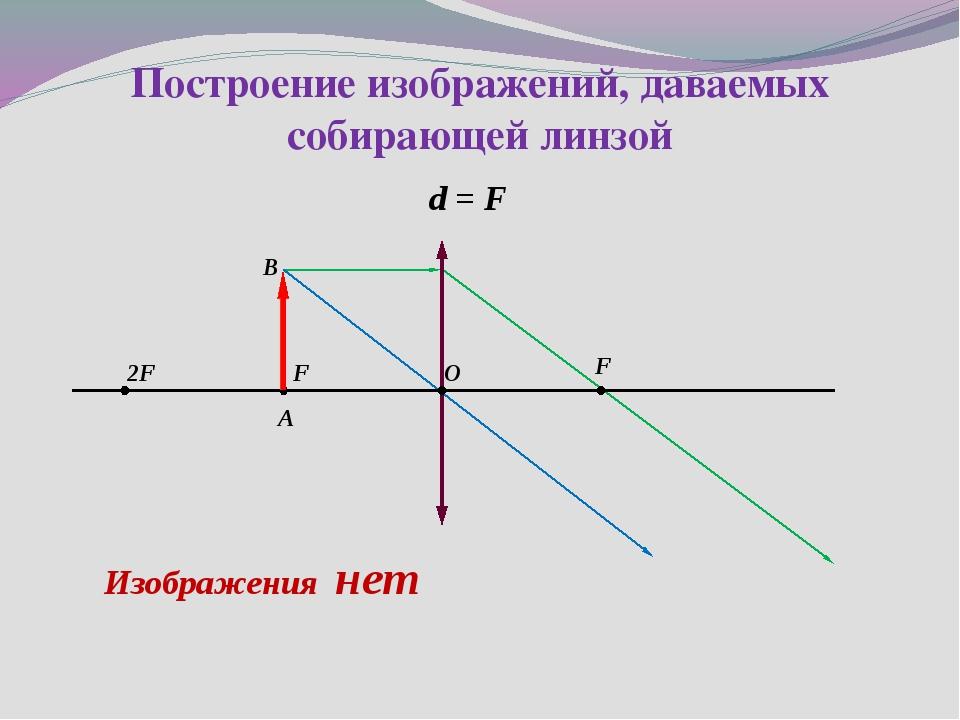 d = F Построение изображений, даваемых собирающей линзой 2F F F O B A Изображ...