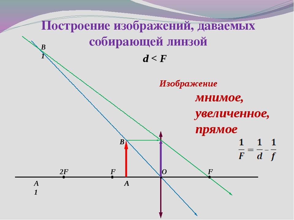 d < F Построение изображений, даваемых собирающей линзой 2F F F O А1 B A B1 И...