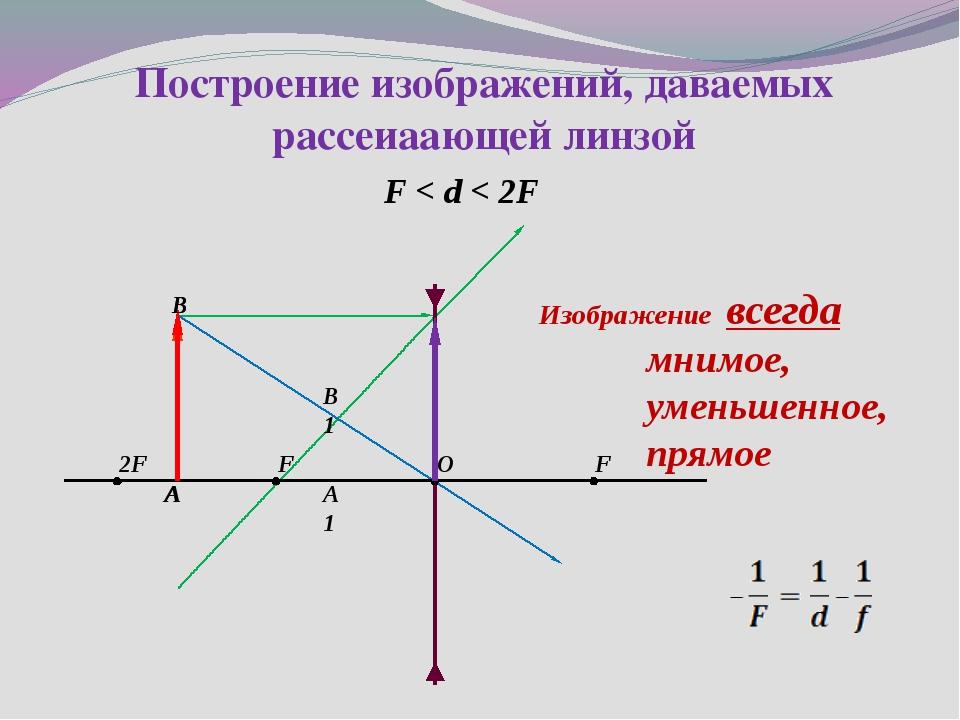 А 2F F O F В А1 B1 B A Изображение всегда мнимое, уменьшенное, прямое Постро...