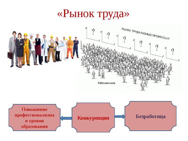 «Рынок труда» Конкуренция Повышение профессионализма и уровня образования Без...