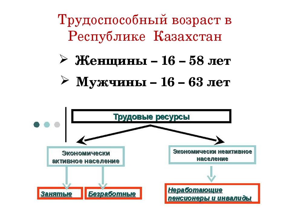 Трудоспособный возраст в Республике Казахстан Женщины – 16 – 58 лет Мужчины –...