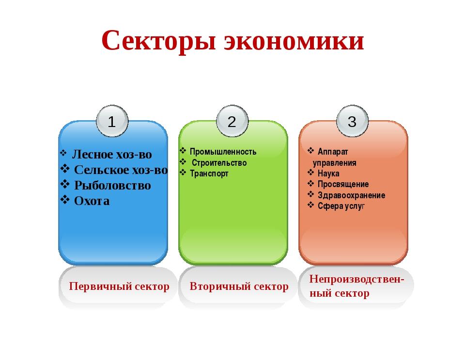 Секторы экономики Первичный сектор 1 Лесное хоз-во Сельское хоз-во Рыболовств...