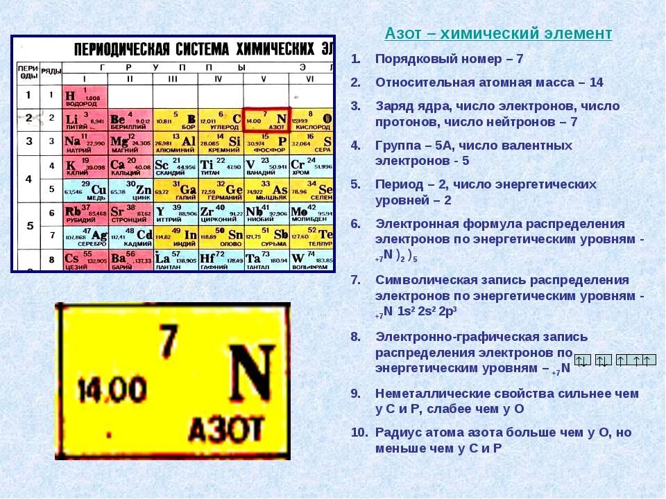 Азот – химический элемент Порядковый номер – 7 Относительная атомная масса –...